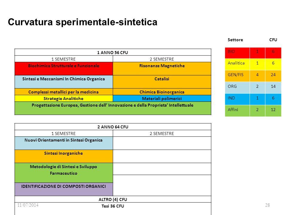 11/07/201428 SettoreCFU BIO16 Analitica16 GEN/FIS424 ORG214 IND16 Affini212 1 ANNO 56 CFU 1 SEMESTRE2 SEMESTRE Biochimica Strutturale e Funzionale Risonanze Magnetiche Sintesi e Meccanismi In Chimica Organica Catalisi Complessi metallici per la medicinaChimica Bioinorganica Strategie AnaliticheMateriali polimerici Progettazione Europea, Gestione dell' Innovazione e della Proprieta' Intellettuale 2 ANNO 64 CFU 1 SEMESTRE2 SEMESTRE Nuovi Orientamenti in Sintesi Organica Sintesi Inorganiche Metodologie di Sintesi e Sviluppo Farmaceutico IDENTIFICAZIONE DI COMPOSTI ORGANICI ALTRO (4) CFU Tesi 36 CFU Curvatura sperimentale-sintetica
