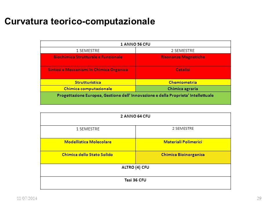 11/07/201429 1 ANNO 56 CFU 1 SEMESTRE2 SEMESTRE Biochimica Strutturale e Funzionale Risonanze Magnetiche Sintesi e Meccanismi In Chimica Organica Catalisi StrutturisticaChemiometria Chimica computazionaleChimica agraria Progettazione Europea, Gestione dell' Innovazione e della Proprieta' Intellettuale 2 ANNO 64 CFU 1 SEMESTRE 2 SEMESTRE Modellistica Molecolare Materiali Polimerici Chimica dello Stato Solido Chimica Bioinorganica ALTRO (4) CFU Tesi 36 CFU Curvatura teorico-computazionale