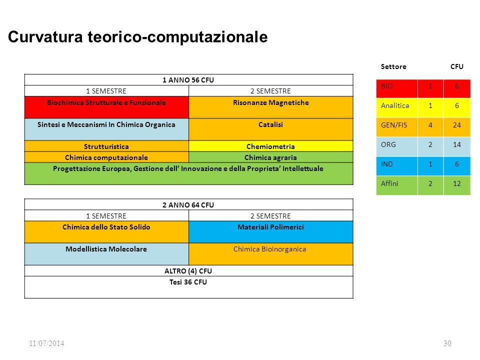 11/07/201430 1 ANNO 56 CFU 1 SEMESTRE2 SEMESTRE Biochimica Strutturale e Funzionale Risonanze Magnetiche Sintesi e Meccanismi In Chimica Organica Cata