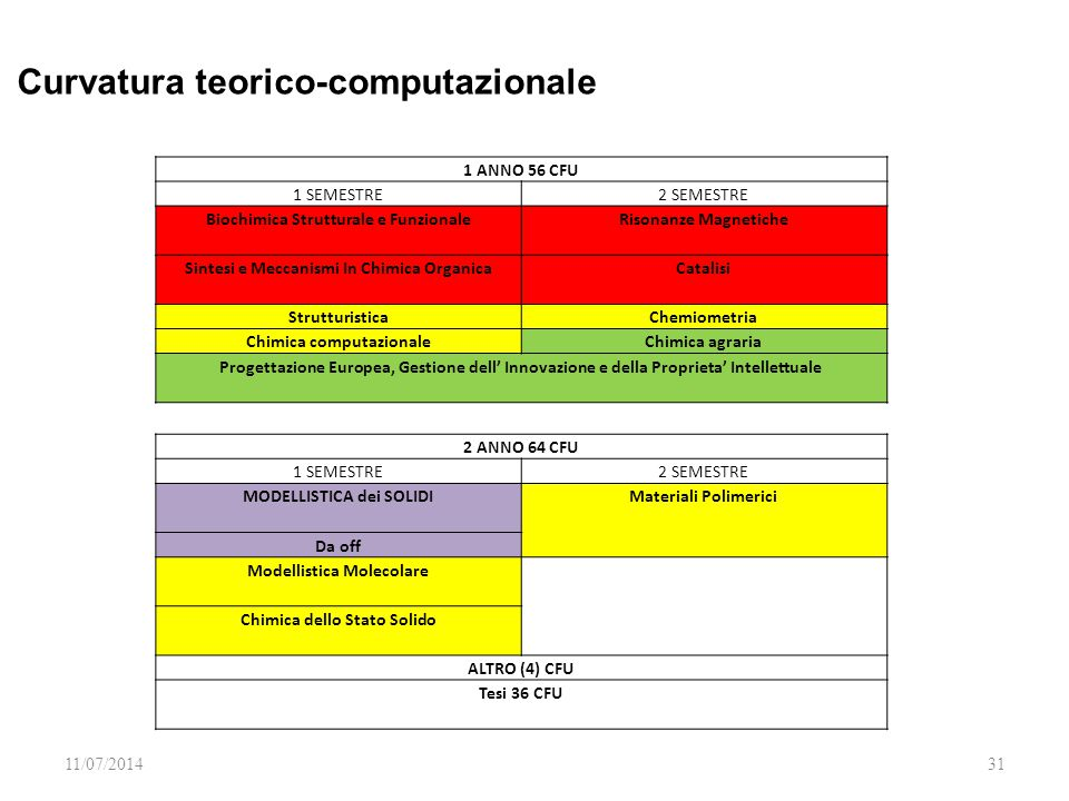 11/07/201431 1 ANNO 56 CFU 1 SEMESTRE2 SEMESTRE Biochimica Strutturale e Funzionale Risonanze Magnetiche Sintesi e Meccanismi In Chimica Organica Catalisi StrutturisticaChemiometria Chimica computazionaleChimica agraria Progettazione Europea, Gestione dell' Innovazione e della Proprieta' Intellettuale 2 ANNO 64 CFU 1 SEMESTRE2 SEMESTRE MODELLISTICA dei SOLIDI Materiali Polimerici Da off Modellistica Molecolare Chimica dello Stato Solido ALTRO (4) CFU Tesi 36 CFU Curvatura teorico-computazionale