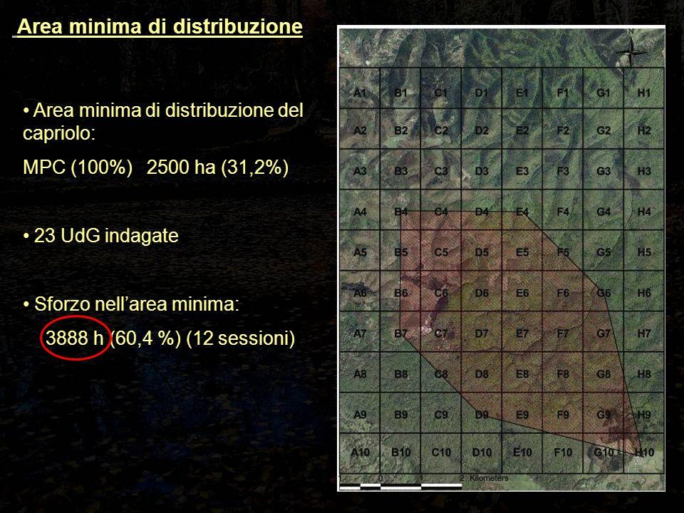 Area minima di distribuzione del capriolo: MPC (100%) 2500 ha (31,2%) 23 UdG indagate Sforzo nell'area minima: 3888 h (60,4 %) (12 sessioni) Area minima di distribuzione