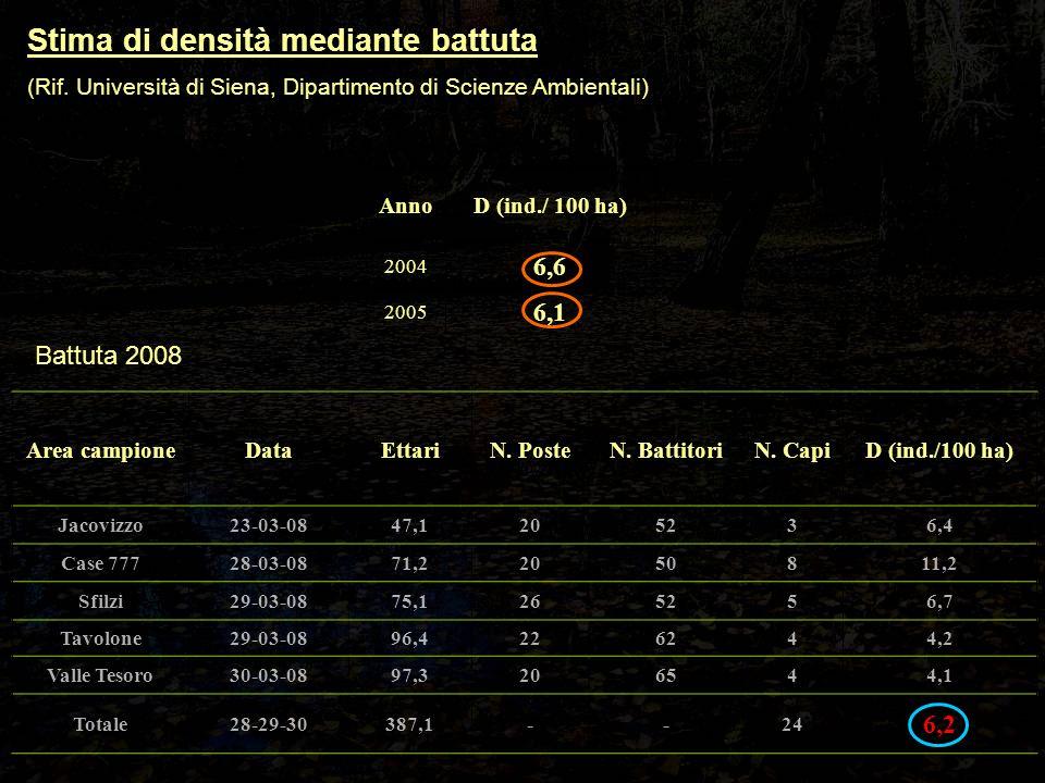 Stima di densità mediante battuta (Rif. Università di Siena, Dipartimento di Scienze Ambientali) AnnoD (ind./ 100 ha) 2004 6,6 2005 6,1 Area campioneD
