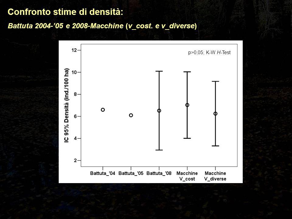 Confronto stime di densità: Battuta 2004-'05 e 2008-Macchine (v_cost. e v_diverse) p>0,05; K-W H-Test