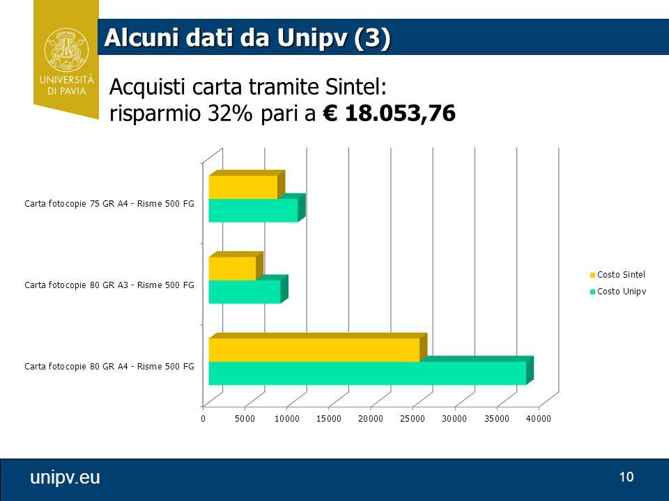 10 unipv.eu Alcuni dati da Unipv (3) Acquisti carta tramite Sintel: risparmio 32% pari a € 18.053,76