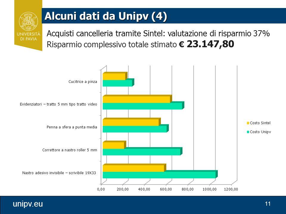 11 unipv.eu Alcuni dati da Unipv (4) Acquisti cancelleria tramite Sintel: valutazione di risparmio 37% Risparmio complessivo totale stimato € 23.147,8