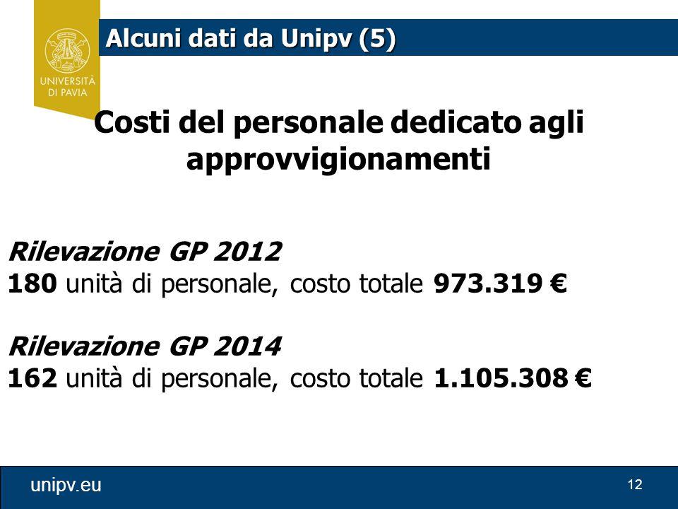 12 unipv.eu Alcuni dati da Unipv (5) Costi del personale dedicato agli approvvigionamenti Rilevazione GP 2012 180 unità di personale, costo totale 973