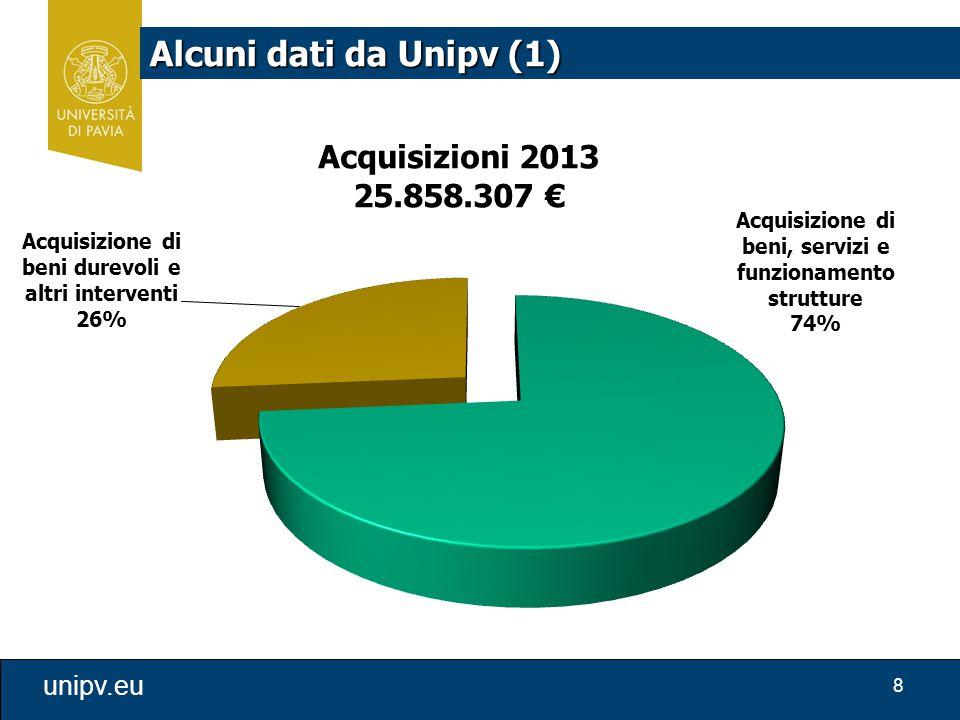 8 unipv.eu Alcuni dati da Unipv (1)