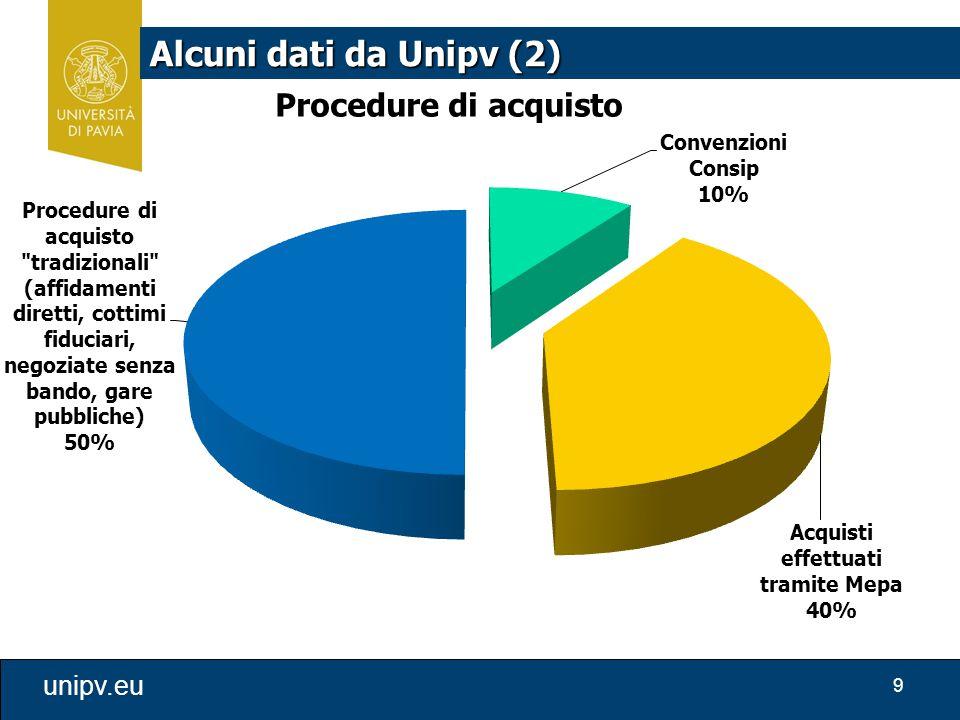 9 unipv.eu Alcuni dati da Unipv (2)