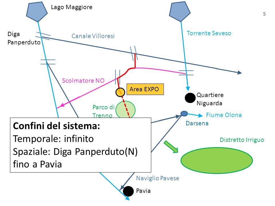 Darsena Area EXPO Scolmatore NO Diga Panperduto Torrente Seveso Canale Villoresi Fiume Ticino Naviglio Grande Naviglio Pavese Distretto Irriguo Lago M