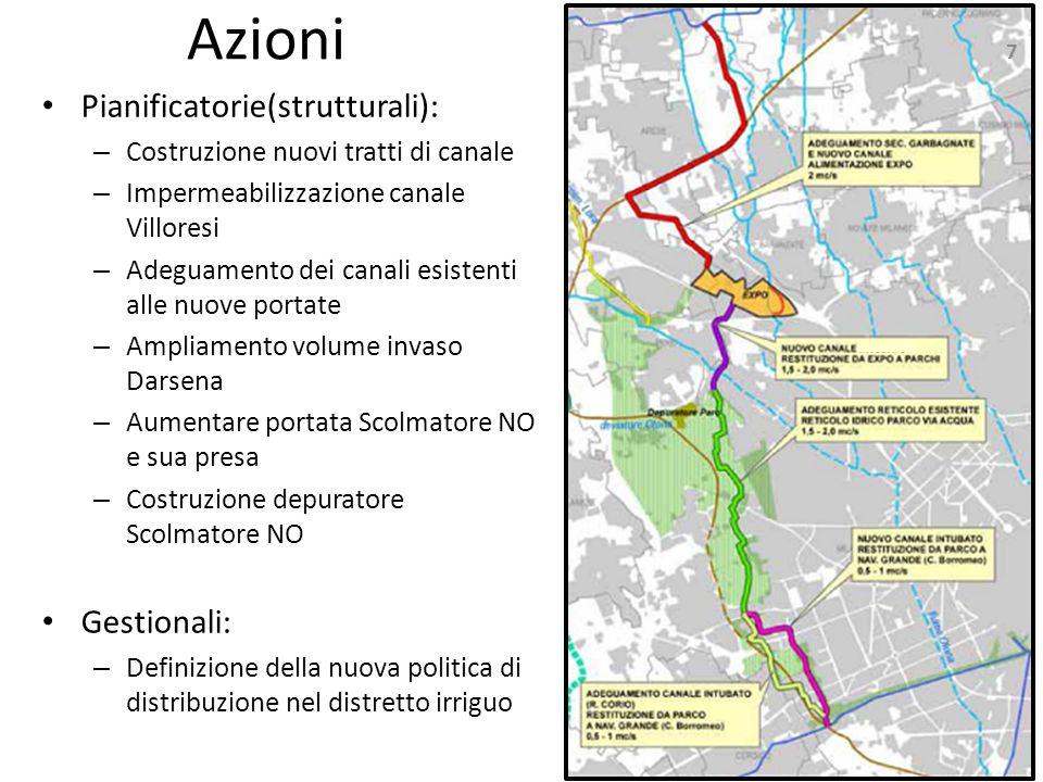 Azioni Pianificatorie(strutturali): – Costruzione nuovi tratti di canale – Impermeabilizzazione canale Villoresi – Adeguamento dei canali esistenti al