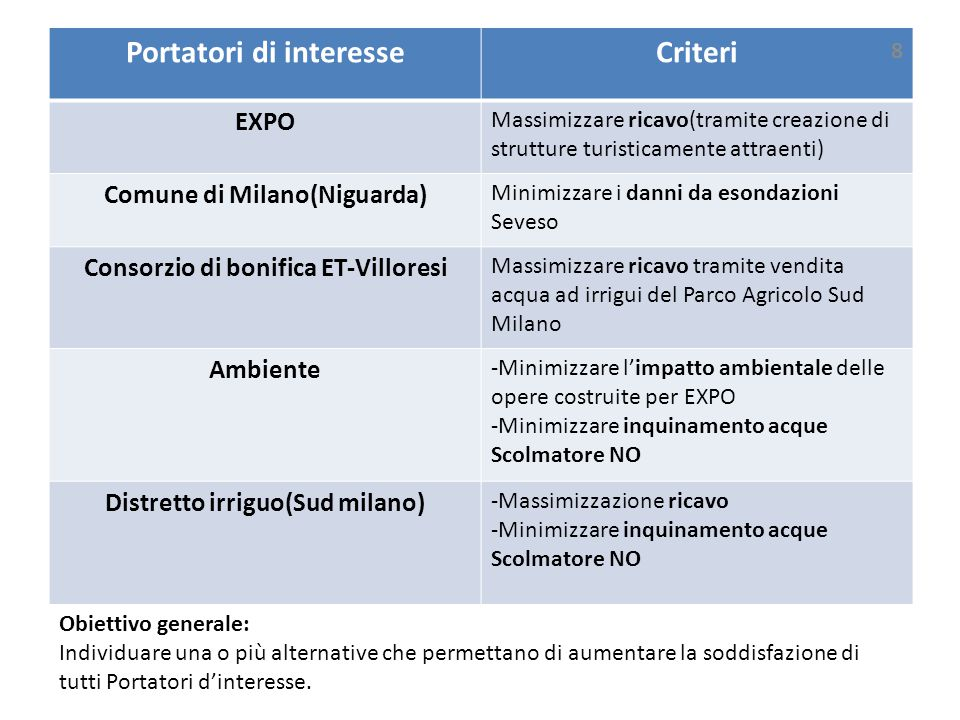 Portatori di interesseCriteri EXPO Massimizzare ricavo(tramite creazione di strutture turisticamente attraenti) Comune di Milano(Niguarda) Minimizzare