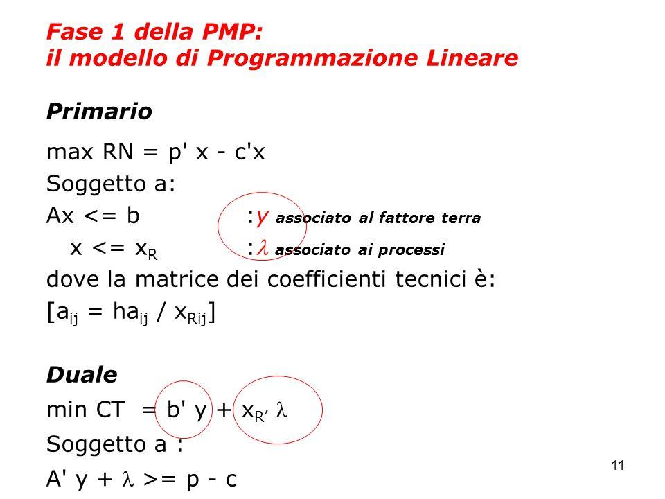 11 Fase 1 della PMP: il modello di Programmazione Lineare Primario max RN = p x - c x Soggetto a: Ax <= b:y associato al fattore terra x <= x R : associato ai processi dove la matrice dei coefficienti tecnici è: [a ij = ha ij / x Rij ] Duale min CT = b y + x R' Soggetto a : A y + >= p - c