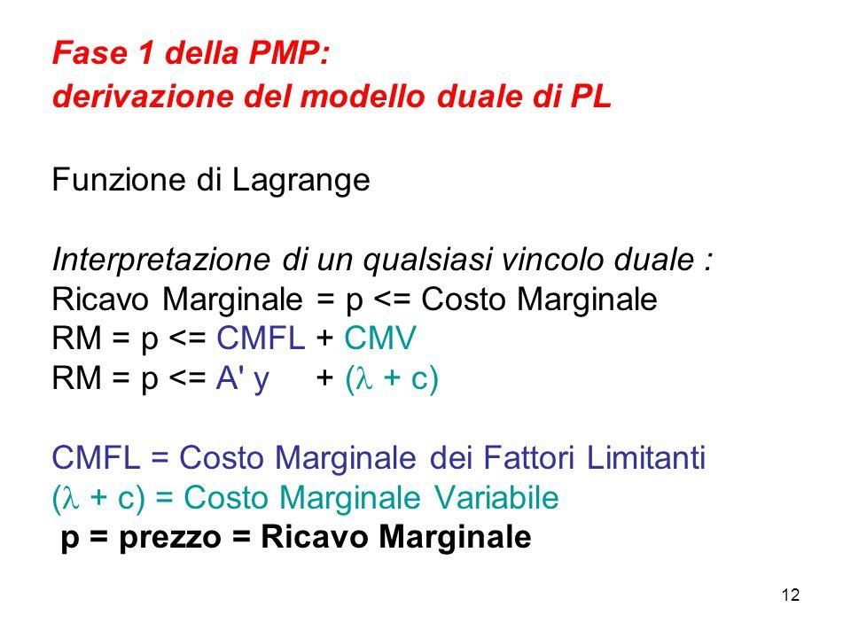 12 Fase 1 della PMP: derivazione del modello duale di PL Funzione di Lagrange Interpretazione di un qualsiasi vincolo duale : Ricavo Marginale = p <= Costo Marginale RM = p <= CMFL + CMV RM = p <= A y + ( + c) CMFL = Costo Marginale dei Fattori Limitanti ( + c) = Costo Marginale Variabile p = prezzo = Ricavo Marginale