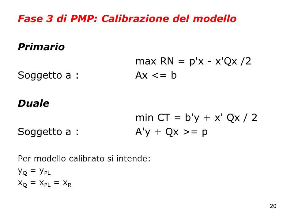 20 Fase 3 di PMP: Calibrazione del modello Primario max RN = p x - x Qx /2 Soggetto a :Ax <= b Duale min CT = b y + x Qx / 2 Soggetto a : A y + Qx >= p Per modello calibrato si intende: y Q = y PL x Q = x PL = x R