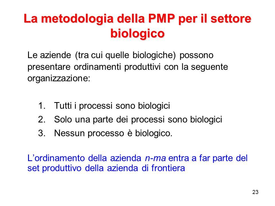 23 La metodologia della PMP per il settore biologico Le aziende (tra cui quelle biologiche) possono presentare ordinamenti produttivi con la seguente organizzazione: 1.Tutti i processi sono biologici 2.Solo una parte dei processi sono biologici 3.Nessun processo è biologico.