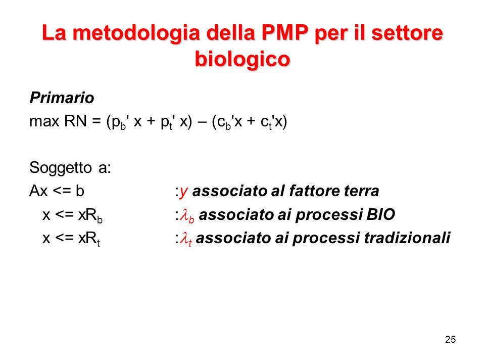 25 La metodologia della PMP per il settore biologico Primario max RN = (p b x + p t x) – (c b x + c t x) Soggetto a: Ax <= b:y associato al fattore terra x <= xR b : b associato ai processi BIO x <= xR t : t associato ai processi tradizionali
