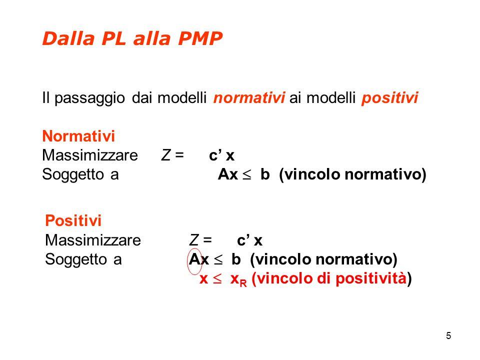 5 Dalla PL alla PMP Il passaggio dai modelli normativi ai modelli positivi Normativi Massimizzare Z = c' x Soggetto a Ax  b (vincolo normativo) Positivi Massimizzare Z = c' x Soggetto a Ax  b (vincolo normativo) x  x R (vincolo di positività)