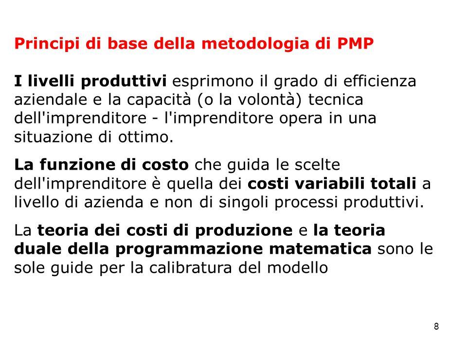 8 Principi di base della metodologia di PMP I livelli produttivi esprimono il grado di efficienza aziendale e la capacità (o la volontà) tecnica dell imprenditore - l imprenditore opera in una situazione di ottimo.