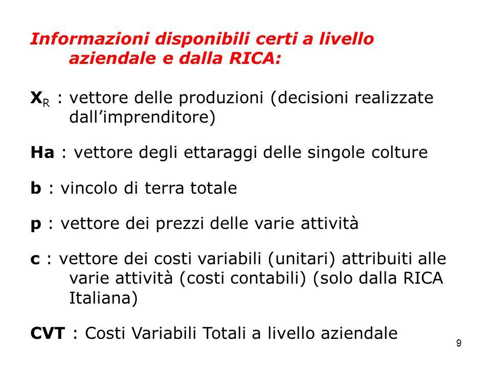 9 Informazioni disponibili certi a livello aziendale e dalla RICA: X R : vettore delle produzioni (decisioni realizzate dall'imprenditore) Ha : vettore degli ettaraggi delle singole colture b : vincolo di terra totale p : vettore dei prezzi delle varie attività c : vettore dei costi variabili (unitari) attribuiti alle varie attività (costi contabili) (solo dalla RICA Italiana) CVT : Costi Variabili Totali a livello aziendale