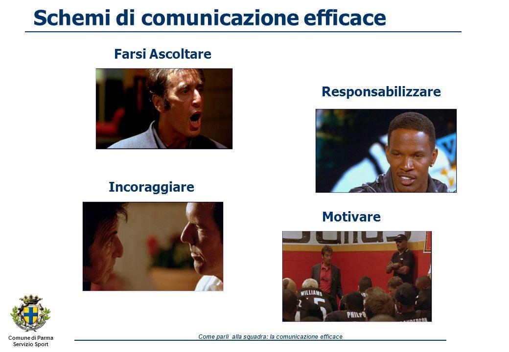Comune di Parma Servizio Sport Come parli alla squadra: la comunicazione efficace Schemi di comunicazione efficace Responsabilizzare Motivare Farsi Ascoltare Incoraggiare