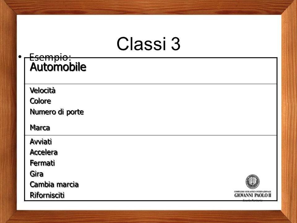 Classi 3 Automobile VelocitàColore Numero di porte Marca AvviatiAcceleraFermatiGira Cambia marcia Rifornisciti Esempio: