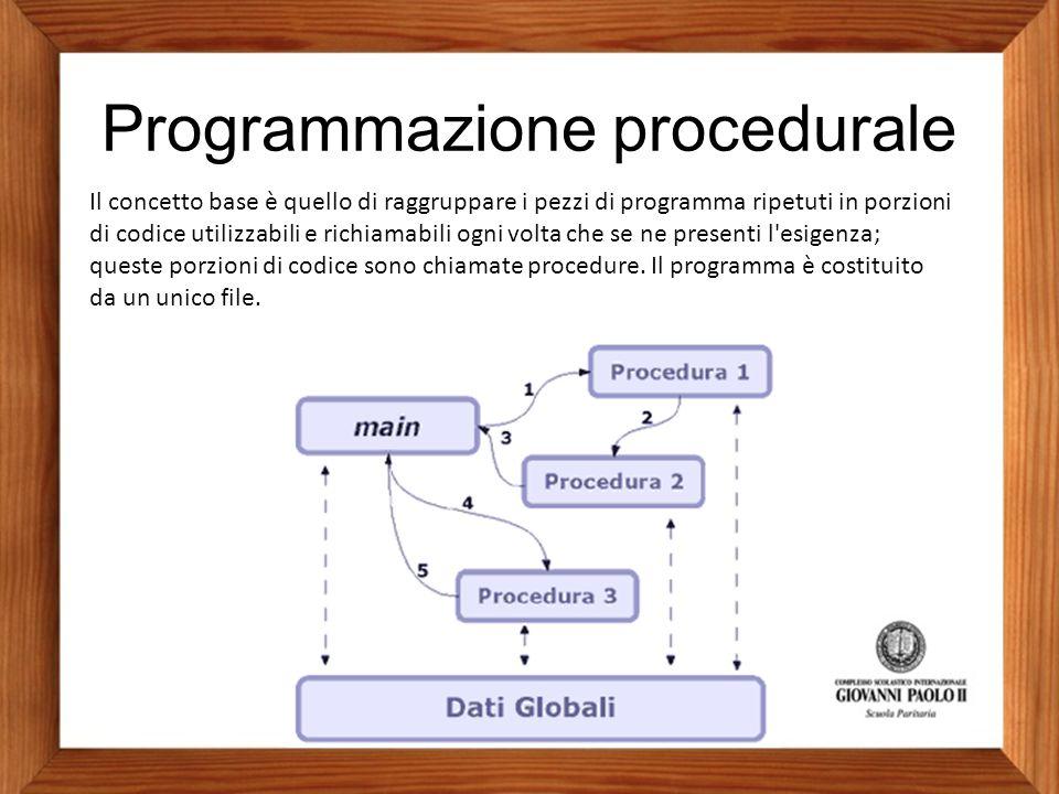 Programmazione procedurale Il concetto base è quello di raggruppare i pezzi di programma ripetuti in porzioni di codice utilizzabili e richiamabili og