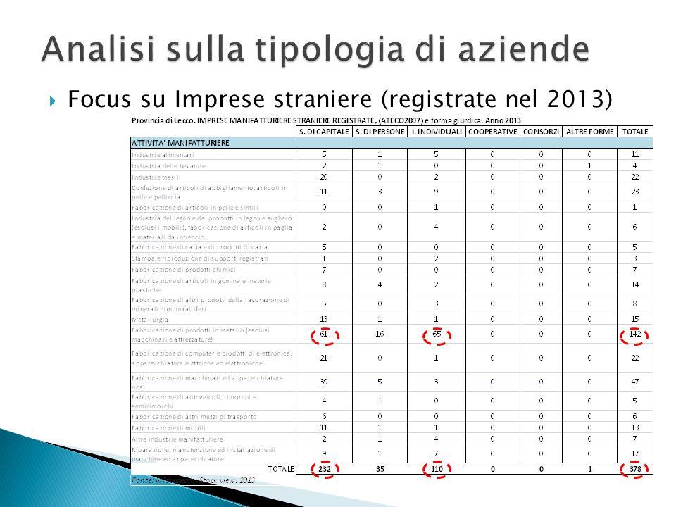  Focus su Imprese straniere (registrate nel 2013)