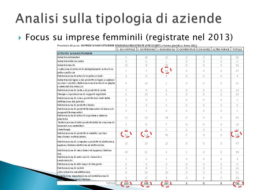  Focus su imprese femminili (registrate nel 2013)