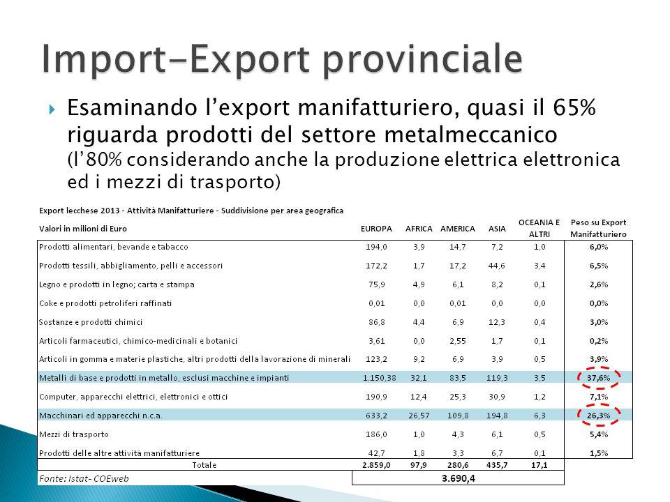  Esaminando l'export manifatturiero, quasi il 65% riguarda prodotti del settore metalmeccanico (l'80% considerando anche la produzione elettrica elettronica ed i mezzi di trasporto)