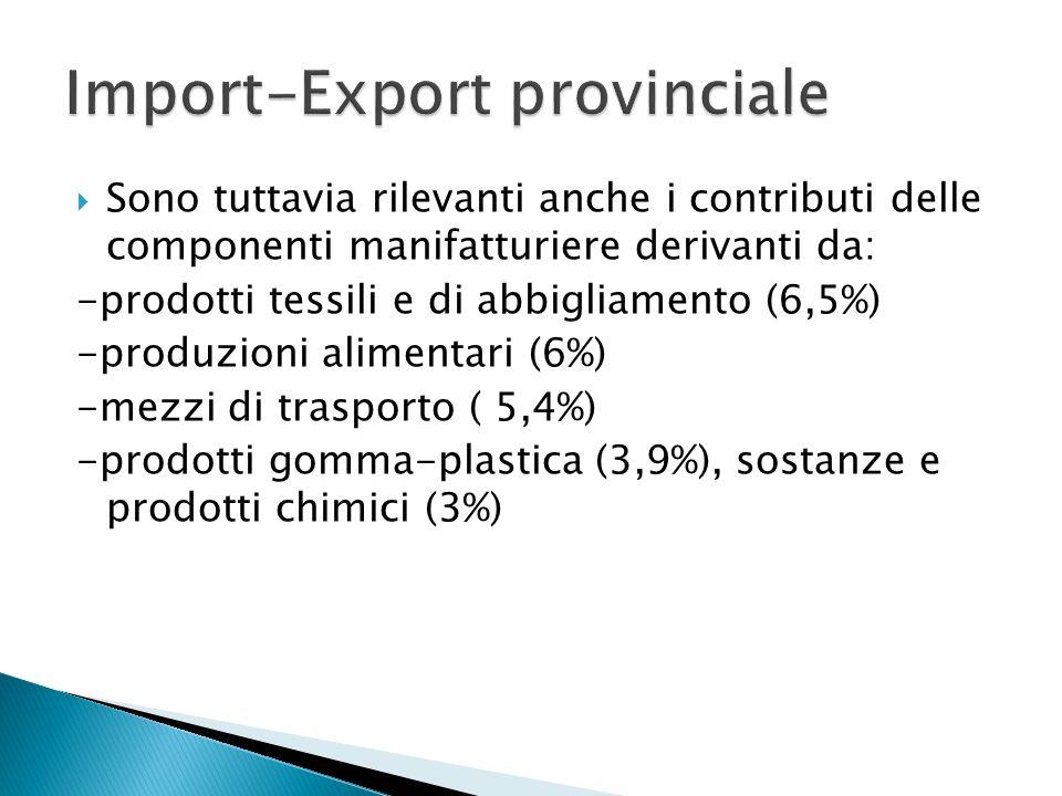  Sono tuttavia rilevanti anche i contributi delle componenti manifatturiere derivanti da: -prodotti tessili e di abbigliamento (6,5%) -produzioni alimentari (6%) -mezzi di trasporto ( 5,4%) -prodotti gomma-plastica(3,9%), sostanze e prodotti chimici (3%)