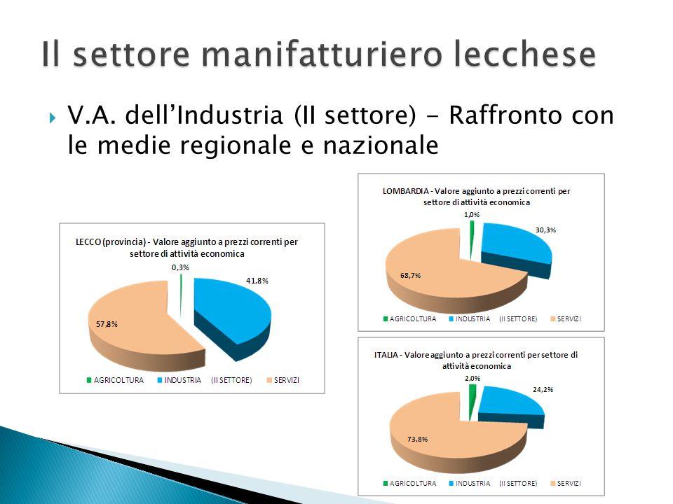  V.A. dell'Industria (II settore) - Raffronto con le medie regionale e nazionale