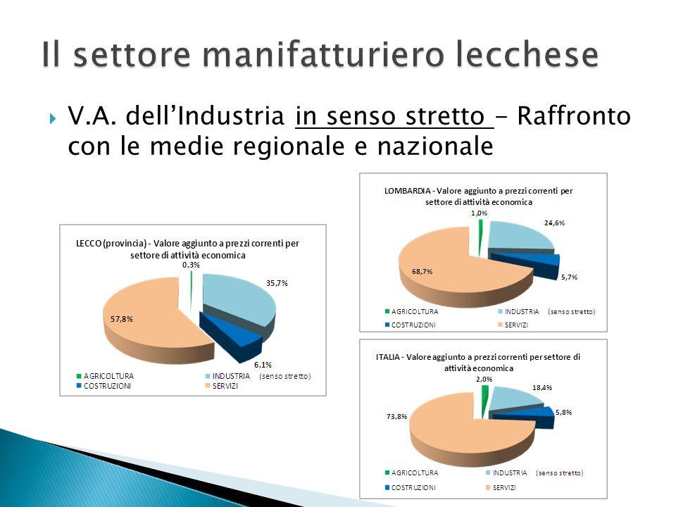 V.A. dell'Industria in senso stretto - Raffronto con le medie regionale e nazionale