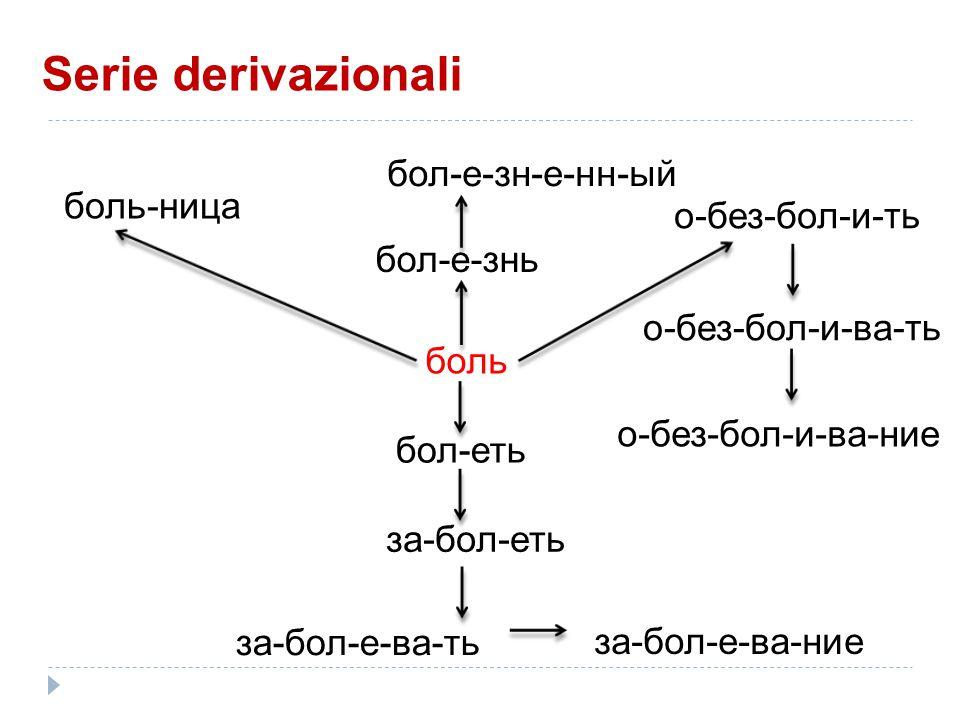 боль бол-е-знь бол-еть за-бол-еть за-бол-е-ва-ть бол-е-зн-е-нн-ый о-без-бол-и-ть боль-ница за-бол-е-ва-ние о-без-бол-и-ва-ть о-без-бол-и-ва-ние Serie derivazionali