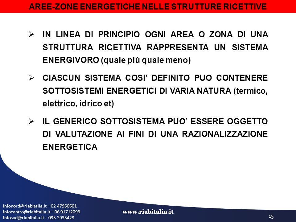 infonord@riabitalia.it – 02 47950601 infocentro@riabitalia.it – 06 91712093 infosud@riabitalia.it – 095 2935423 www.riabitalia.it 15 AREE-ZONE ENERGETICHE NELLE STRUTTURE RICETTIVE  IN LINEA DI PRINCIPIO OGNI AREA O ZONA DI UNA STRUTTURA RICETTIVA RAPPRESENTA UN SISTEMA ENERGIVORO (quale più quale meno)  CIASCUN SISTEMA COSI' DEFINITO PUO CONTENERE SOTTOSISTEMI ENERGETICI DI VARIA NATURA (termico, elettrico, idrico et)  IL GENERICO SOTTOSISTEMA PUO' ESSERE OGGETTO DI VALUTAZIONE AI FINI DI UNA RAZIONALIZZAZIONE ENERGETICA