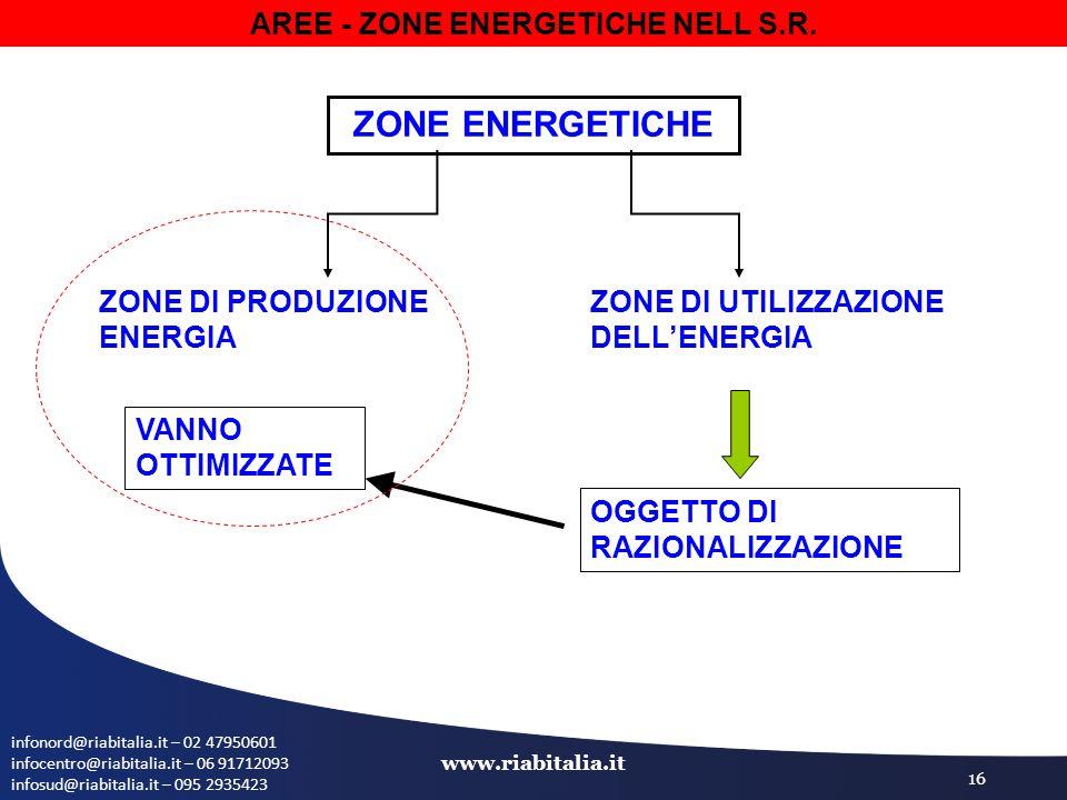 infonord@riabitalia.it – 02 47950601 infocentro@riabitalia.it – 06 91712093 infosud@riabitalia.it – 095 2935423 www.riabitalia.it 16 AREE - ZONE ENERG