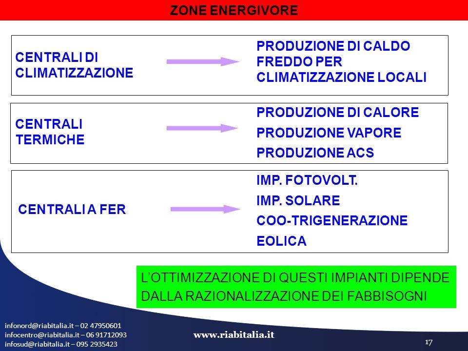 infonord@riabitalia.it – 02 47950601 infocentro@riabitalia.it – 06 91712093 infosud@riabitalia.it – 095 2935423 www.riabitalia.it 17 ZONE ENERGIVORE CENTRALI DI CLIMATIZZAZIONE PRODUZIONE DI CALDO FREDDO PER CLIMATIZZAZIONE LOCALI CENTRALI TERMICHE PRODUZIONE DI CALORE PRODUZIONE VAPORE PRODUZIONE ACS CENTRALI A FER IMP.
