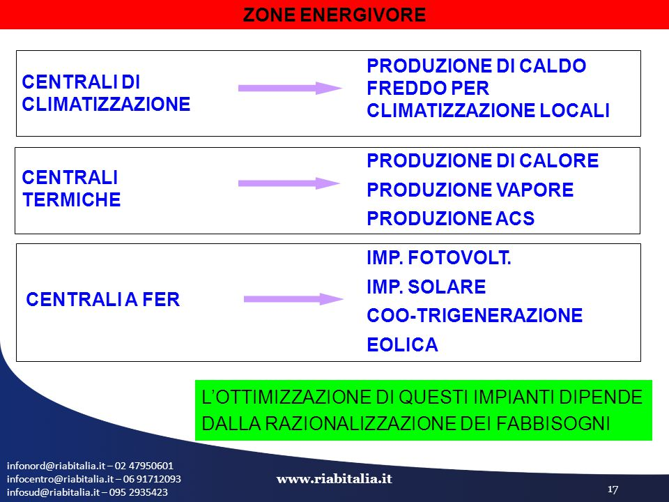 infonord@riabitalia.it – 02 47950601 infocentro@riabitalia.it – 06 91712093 infosud@riabitalia.it – 095 2935423 www.riabitalia.it 17 ZONE ENERGIVORE C