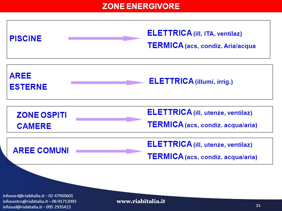 infonord@riabitalia.it – 02 47950601 infocentro@riabitalia.it – 06 91712093 infosud@riabitalia.it – 095 2935423 www.riabitalia.it 21 ZONE ENERGIVORE PISCINE ELETTRICA (ill, ITA, ventilaz) TERMICA (acs, condiz.