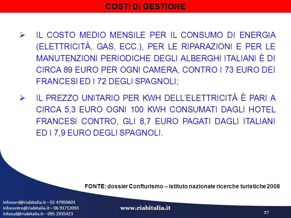 infonord@riabitalia.it – 02 47950601 infocentro@riabitalia.it – 06 91712093 infosud@riabitalia.it – 095 2935423 www.riabitalia.it 27  IL COSTO MEDIO MENSILE PER IL CONSUMO DI ENERGIA (ELETTRICITÀ, GAS, ECC.), PER LE RIPARAZIONI E PER LE MANUTENZIONI PERIODICHE DEGLI ALBERGHI ITALIANI È DI CIRCA 89 EURO PER OGNI CAMERA, CONTRO I 73 EURO DEI FRANCESI ED I 72 DEGLI SPAGNOLI;  IL PREZZO UNITARIO PER KWH DELL'ELETTRICITÀ È PARI A CIRCA 5,3 EURO OGNI 100 KWH CONSUMATI DAGLI HOTEL FRANCESI CONTRO, GLI 8,7 EURO PAGATI DAGLI ITALIANI ED I 7,9 EURO DEGLI SPAGNOLI.
