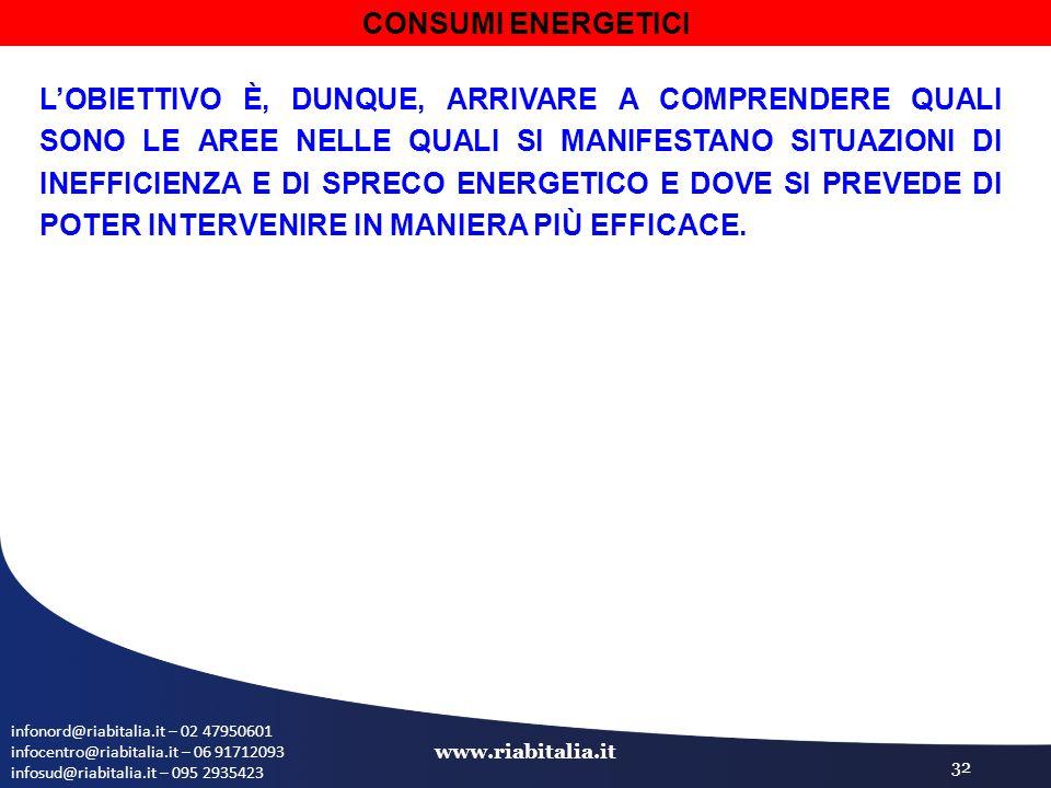 infonord@riabitalia.it – 02 47950601 infocentro@riabitalia.it – 06 91712093 infosud@riabitalia.it – 095 2935423 www.riabitalia.it 32 L'OBIETTIVO È, DUNQUE, ARRIVARE A COMPRENDERE QUALI SONO LE AREE NELLE QUALI SI MANIFESTANO SITUAZIONI DI INEFFICIENZA E DI SPRECO ENERGETICO E DOVE SI PREVEDE DI POTER INTERVENIRE IN MANIERA PIÙ EFFICACE.