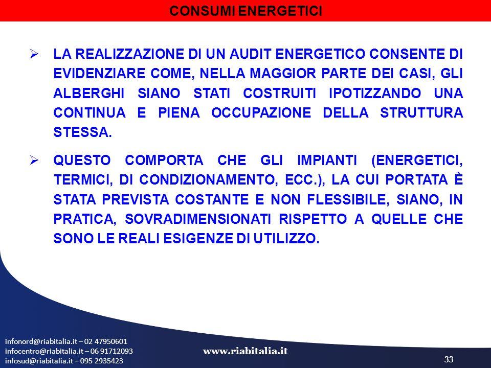 infonord@riabitalia.it – 02 47950601 infocentro@riabitalia.it – 06 91712093 infosud@riabitalia.it – 095 2935423 www.riabitalia.it 33  LA REALIZZAZIONE DI UN AUDIT ENERGETICO CONSENTE DI EVIDENZIARE COME, NELLA MAGGIOR PARTE DEI CASI, GLI ALBERGHI SIANO STATI COSTRUITI IPOTIZZANDO UNA CONTINUA E PIENA OCCUPAZIONE DELLA STRUTTURA STESSA.