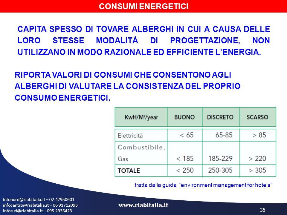 infonord@riabitalia.it – 02 47950601 infocentro@riabitalia.it – 06 91712093 infosud@riabitalia.it – 095 2935423 www.riabitalia.it 35 CAPITA SPESSO DI TOVARE ALBERGHI IN CUI A CAUSA DELLE LORO STESSE MODALITÀ DI PROGETTAZIONE, NON UTILIZZANO IN MODO RAZIONALE ED EFFICIENTE L'ENERGIA.