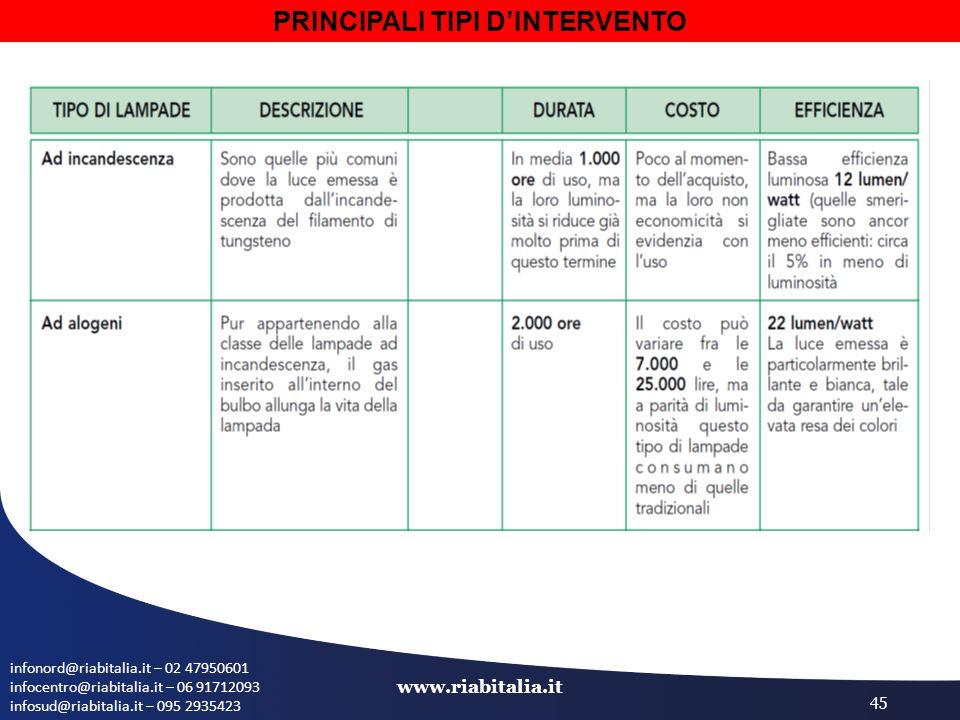 infonord@riabitalia.it – 02 47950601 infocentro@riabitalia.it – 06 91712093 infosud@riabitalia.it – 095 2935423 www.riabitalia.it 45 PRINCIPALI TIPI D