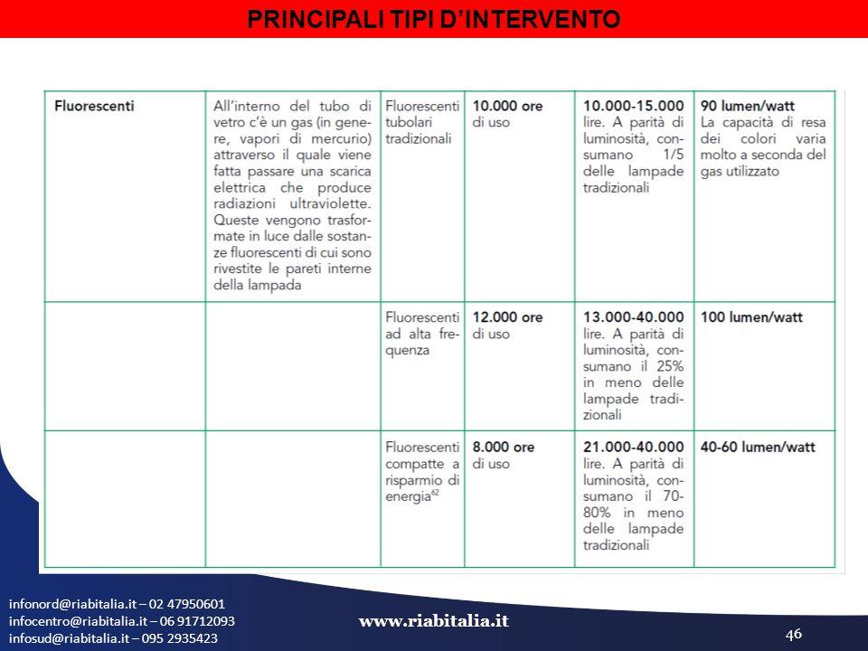 infonord@riabitalia.it – 02 47950601 infocentro@riabitalia.it – 06 91712093 infosud@riabitalia.it – 095 2935423 www.riabitalia.it 46 PRINCIPALI TIPI D