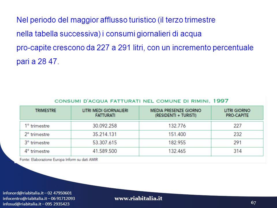 infonord@riabitalia.it – 02 47950601 infocentro@riabitalia.it – 06 91712093 infosud@riabitalia.it – 095 2935423 www.riabitalia.it 67 Nel periodo del maggior afflusso turistico (il terzo trimestre nella tabella successiva) i consumi giornalieri di acqua pro-capite crescono da 227 a 291 litri, con un incremento percentuale pari a 28 47.