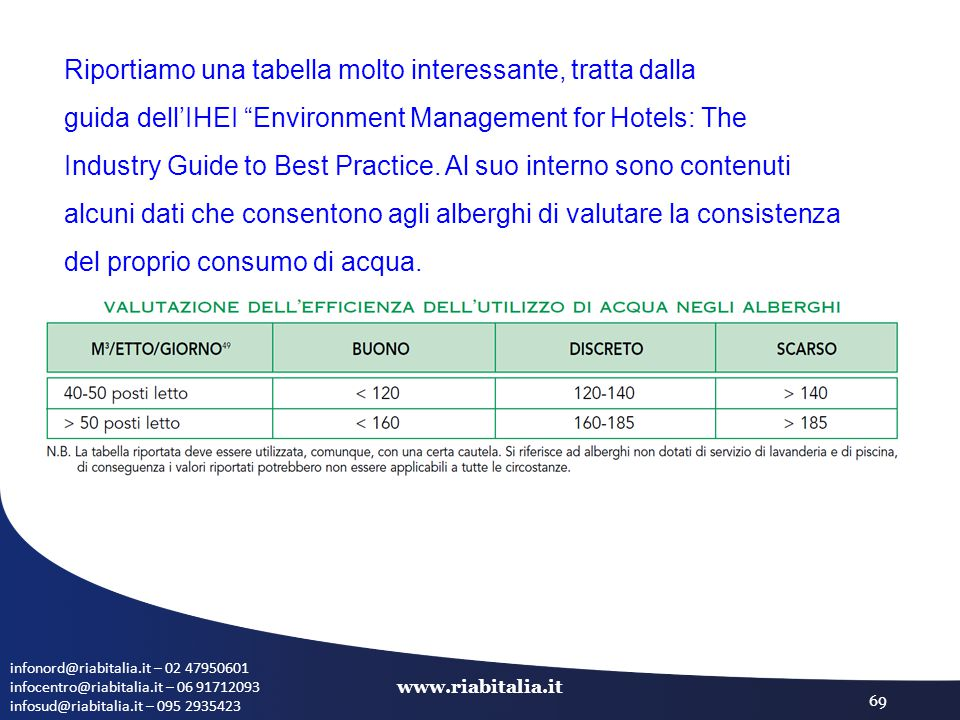 infonord@riabitalia.it – 02 47950601 infocentro@riabitalia.it – 06 91712093 infosud@riabitalia.it – 095 2935423 www.riabitalia.it 69 Riportiamo una tabella molto interessante, tratta dalla guida dell'IHEI Environment Management for Hotels: The Industry Guide to Best Practice.