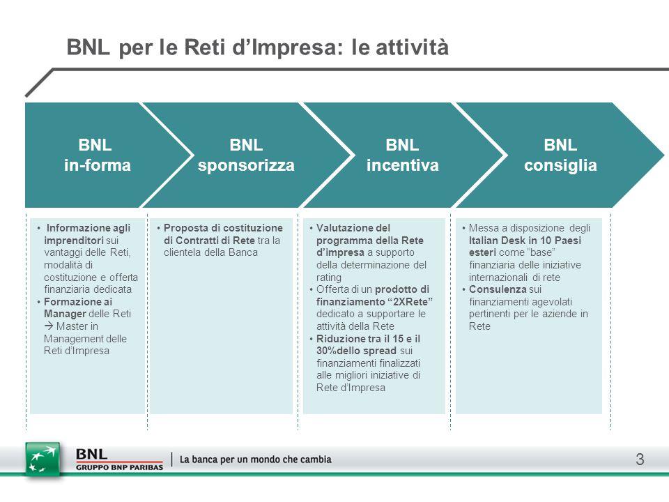 BNL per le Reti d'Impresa: le attività 3 BNL in-forma BNL sponsorizza BNL incentiva BNL consiglia Informazione agli imprenditori sui vantaggi delle Re