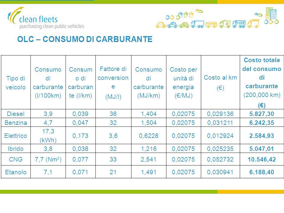 OLC – CONSUMO DI CARBURANTE.