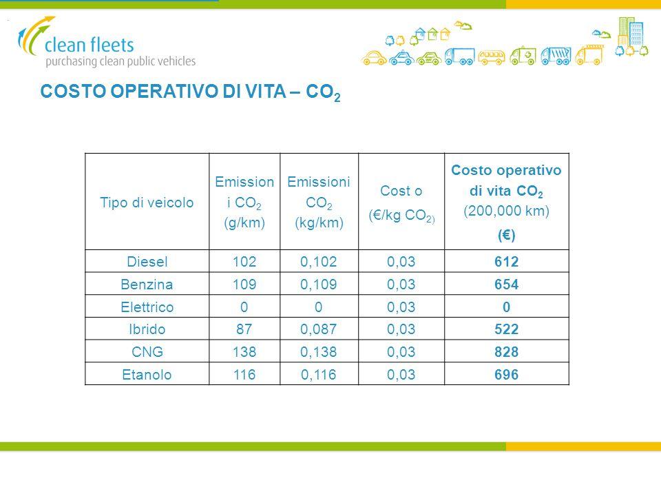 COSTO OPERATIVO DI VITA – CO 2 Tipo di veicolo Emission i CO 2 (g/km) Emissioni CO 2 (kg/km) Cost o (€/kg CO 2) Costo operativo di vita CO 2 (200,000 km) (€) Diesel1020,1020,03612 Benzina1090,1090,03654 Elettrico000,030 Ibrido870,0870,03522 CNG1380,1380,03828 Etanolo1160,1160,03696.