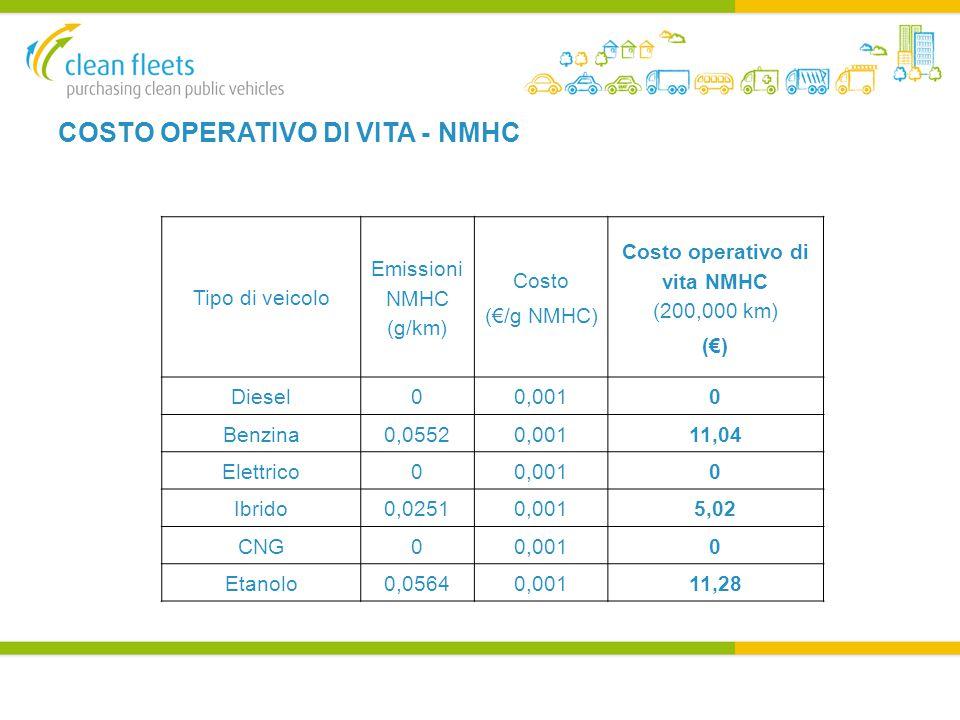 COSTO OPERATIVO DI VITA - NMHC Tipo di veicolo Emissioni NMHC (g/km) Costo (€/g NMHC) Costo operativo di vita NMHC (200,000 km) (€) Diesel00,0010 Benzina0,05520,00111,04 Elettrico00,0010 Ibrido0,02510,0015,02 CNG00,0010 Etanolo0,05640,00111,28